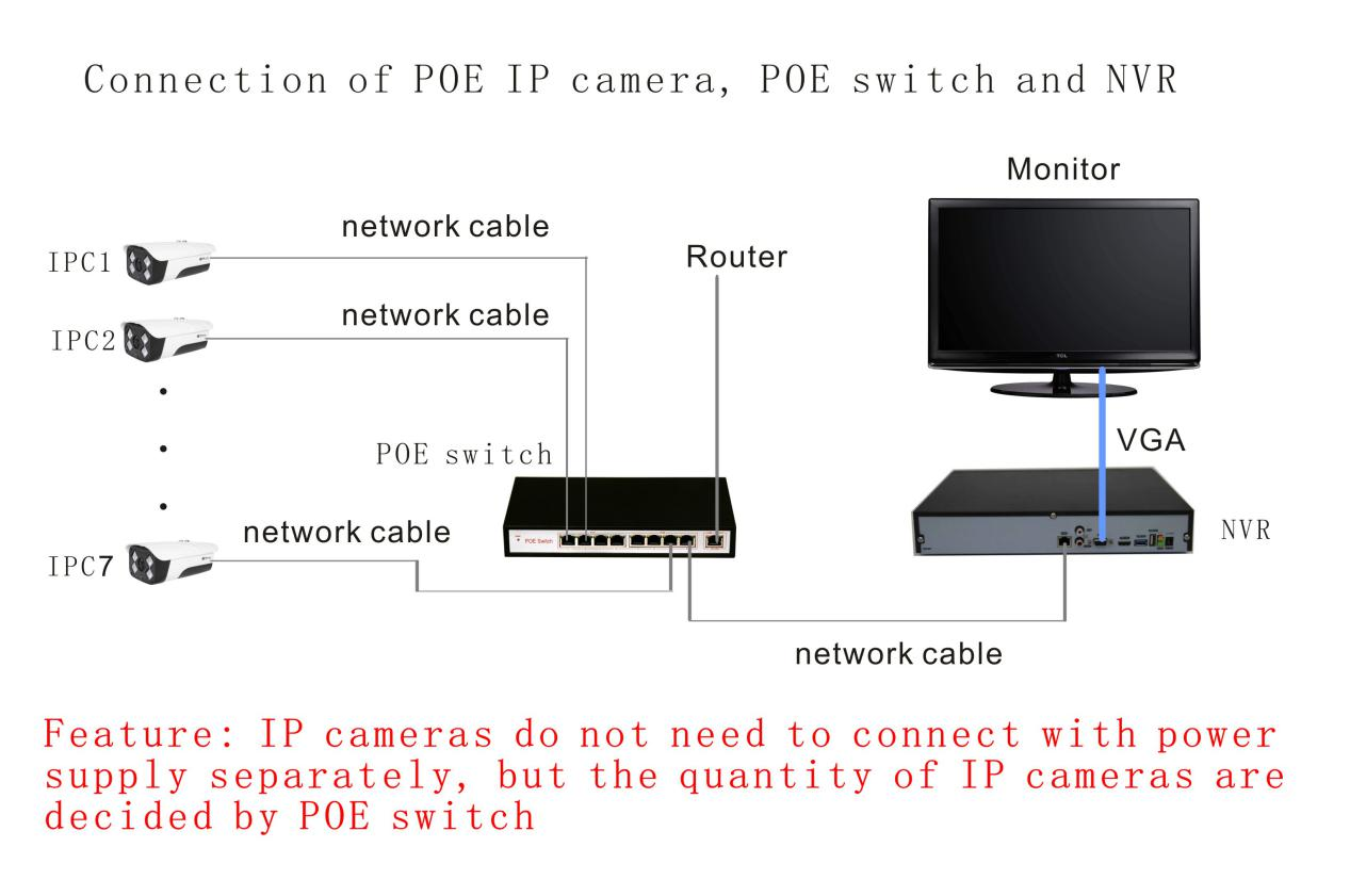 Connection of POE IP camera, POE switch and NVR