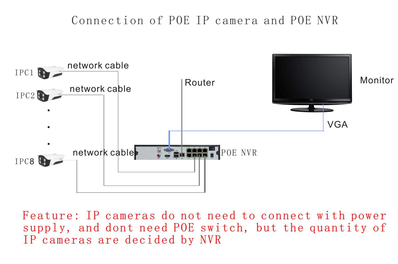 Connection of POE IP camera and POE NVR