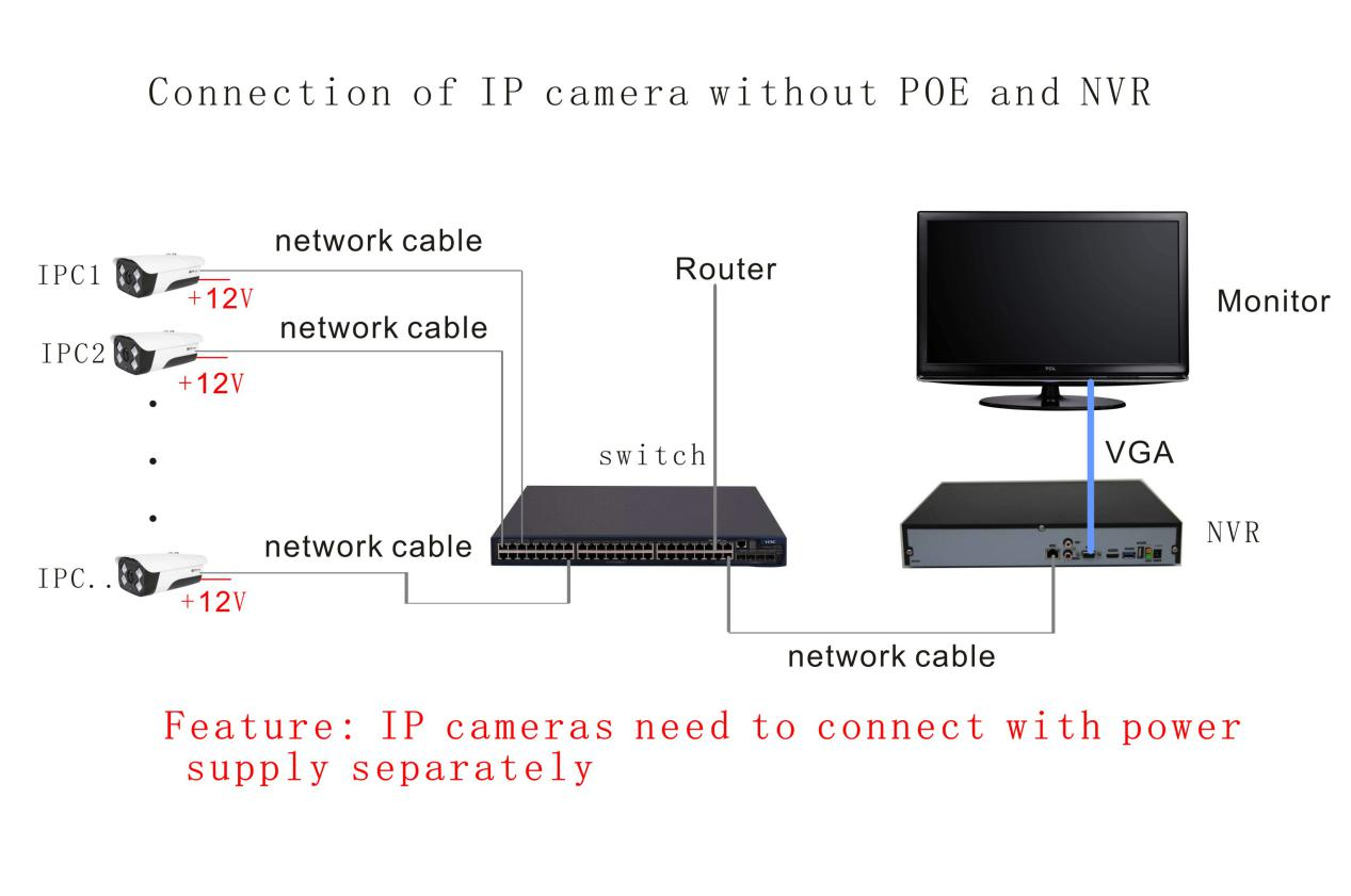 Connection of IP camera without POE and NVR