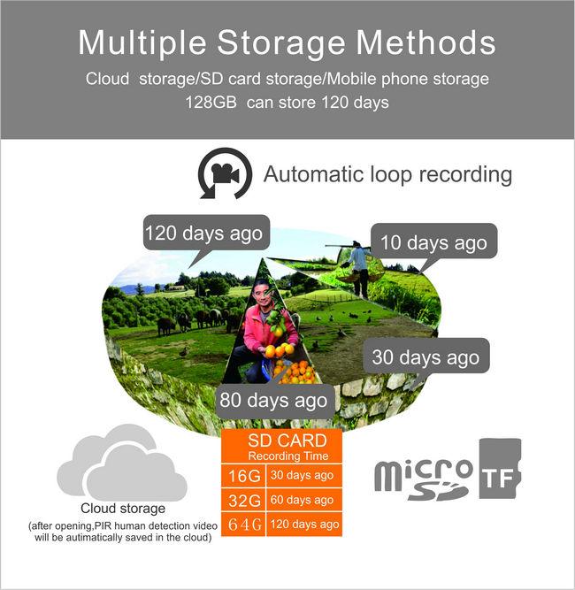 S30-4G UBox mini solar ptz camera Storage time